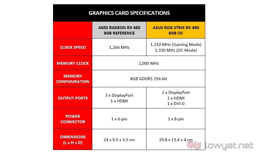 ASUS ROG Strix RX 480 8GB OC Specs