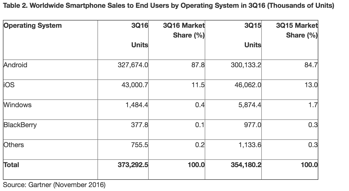 Gartner Worldwide Smartphone Sales to End Users by Operating System in 3Q16 (Thousands of Units)