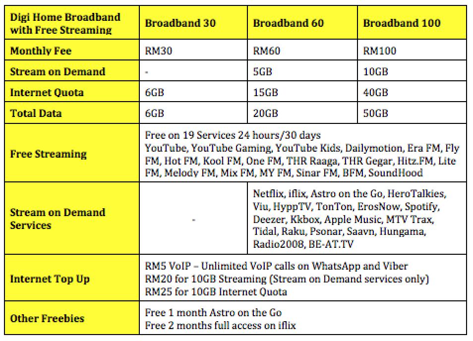 New Digi Home Broadband