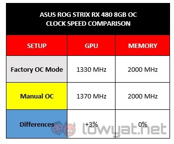 ROG Strix RX 480 8GB ManOC