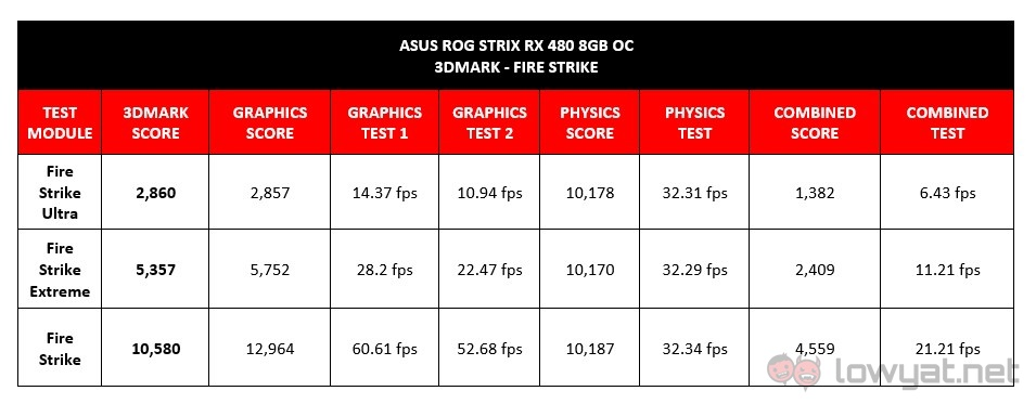 ROG Strix RX 480 8GB OC FireStrike