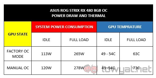 ROG Strix RX 480 8GB OC PowerThermal
