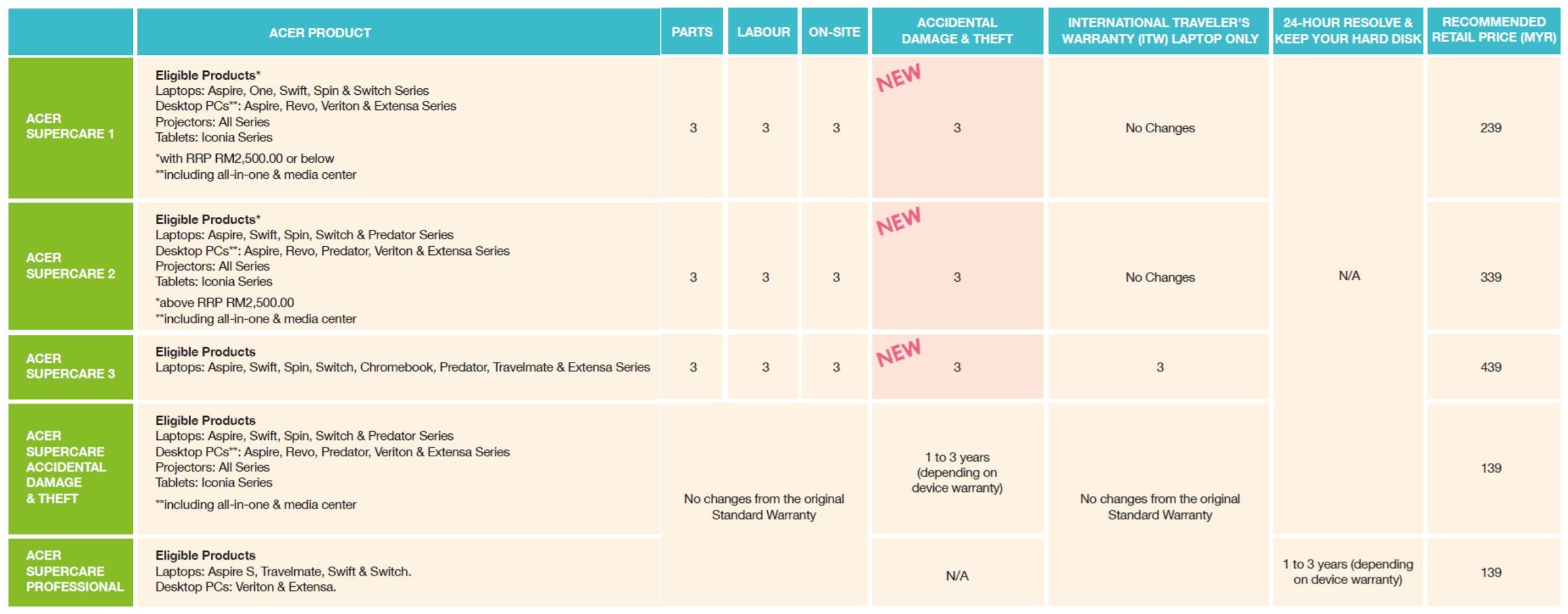 acer-supercare-warranty-2016-breakdown-malaysia