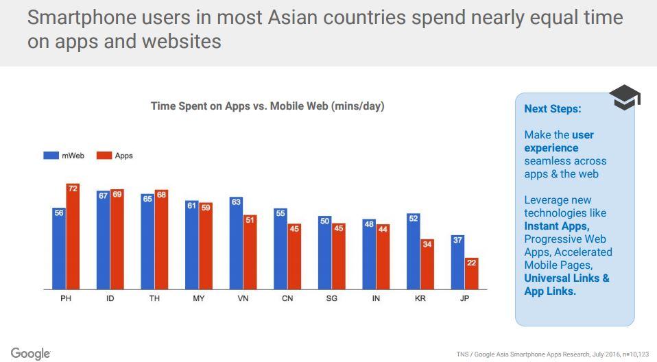 google-tns-mobile-app-usage-1