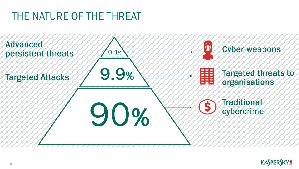 Kaspersky nature of the Threat