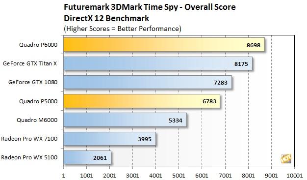 P6000 Time Spy