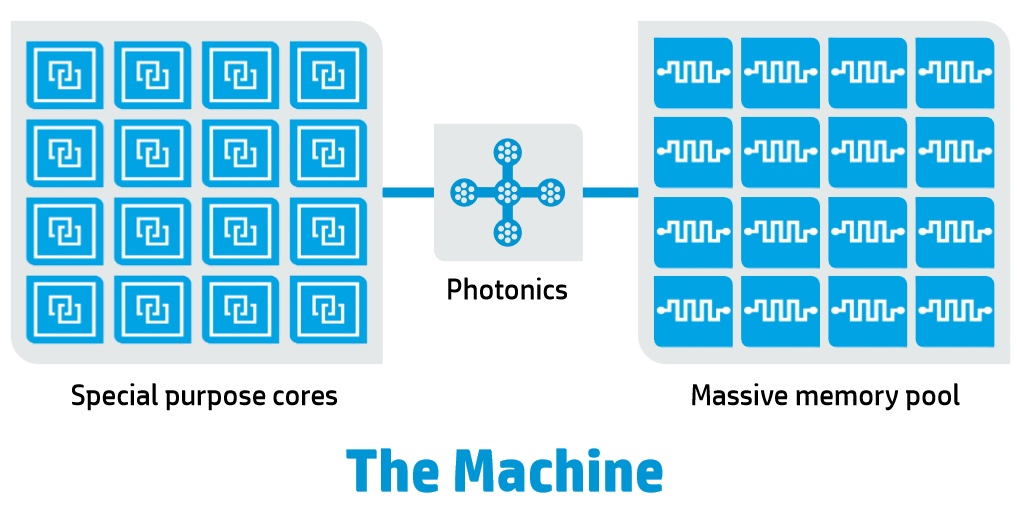 The Machine Photonics tech