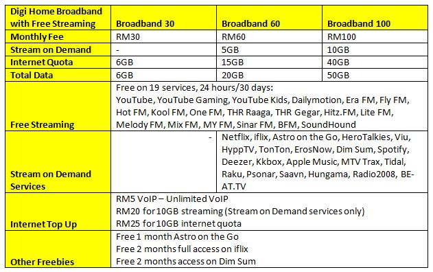 digi-broadband-2016-table-breakdown-new-new