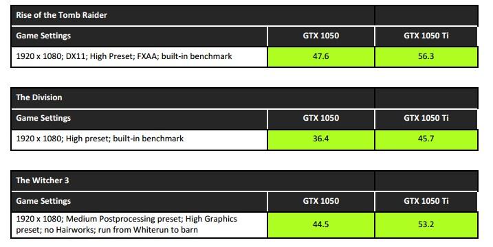 NVIDIA Test Figures for GTX 1050 Ti and GTX 1050