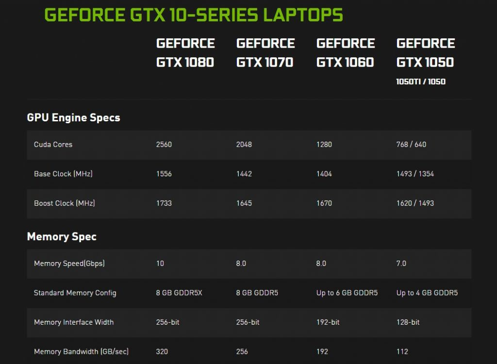 NVIDIA GeForce GTX 10-Series for Laptops