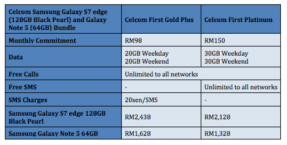 Celcom Pearl Black 128GB Samsung Galaxy S7 edge and 64GB Galaxy Note 5 Bundle