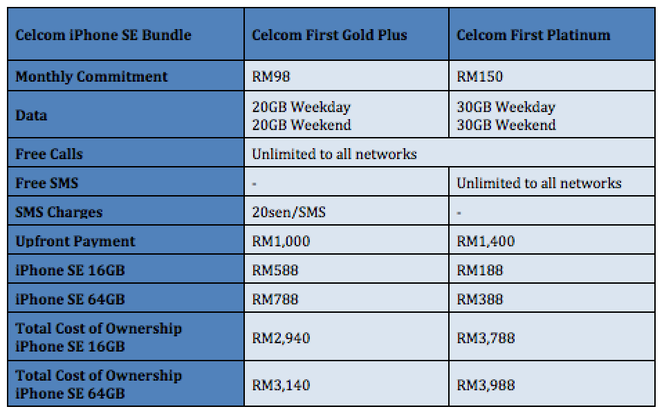 Celcom iPhone SE from RM188