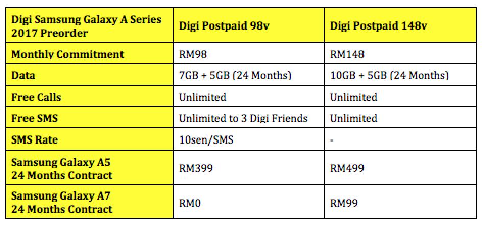 Digi Samsung Galaxy A5 and Galaxy A7 2017 Preorder Price