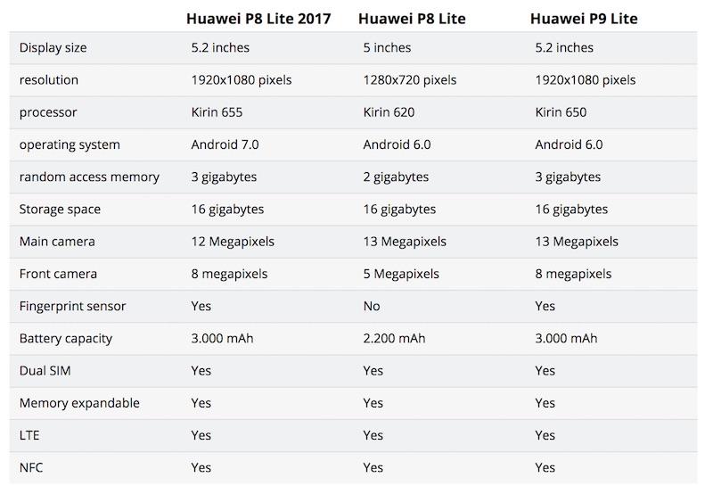 Huawei P8 lite 2017 vs P8 Lite vs P9 Lite