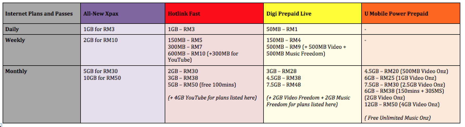Internet Plans and Passes - Xpax vs Hotlink Fast vs Digi Prepaid Live vs U Mobile Power Prepaid