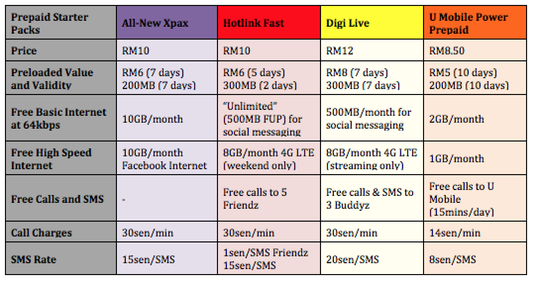 Prepaid Starter Pack Comparison All New Xpax vs Hotlink Fast vs Digi Live vs Power Prepaid
