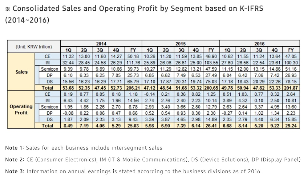 Samsung Consolidated Sales and Profit Report for Q4 2016