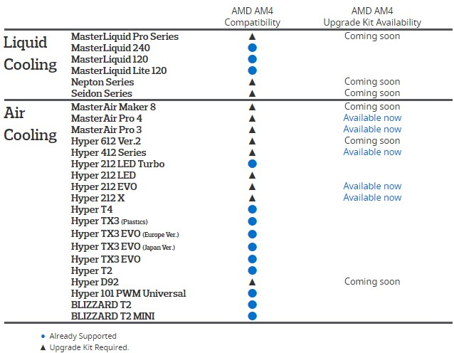 Cooler Master Coolers AMD AM4 Compatibility Chart