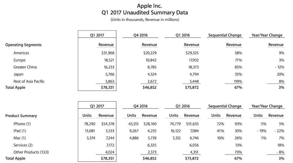 Apple Q1 2017 Results