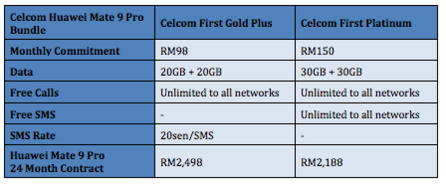 Celcom Huawei Mate 9 Pro Plans and Price