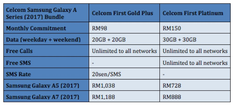 Celcom Samsung Galaxy A5 and A7 2017