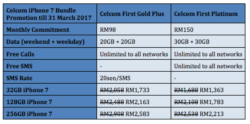 This Promotion Is Only Valid Until 31 March 2017 After That It Will Revert Back To Its Old Price So Visit A Celcom Store Now