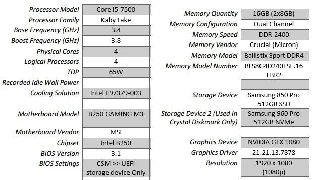 AMD Ryzen 5 1500X Review: A Formidable Quad-Core CPU | Lowyat NET