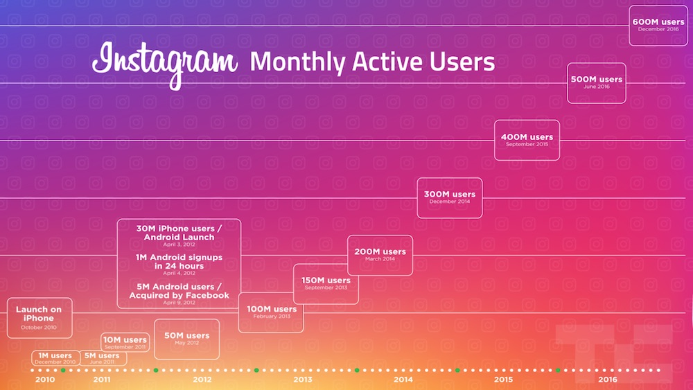 Offline Mode to Instagram on Android