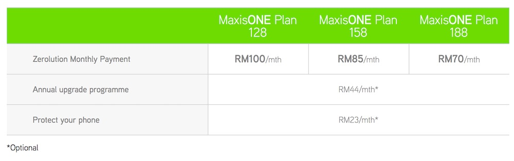 Maxis HTC U11