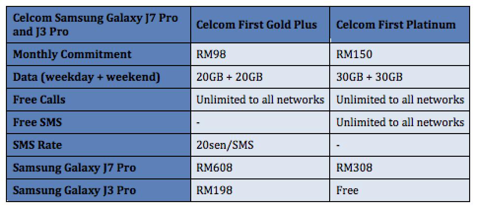 Celcom Samsung Galaxy J7 Pro