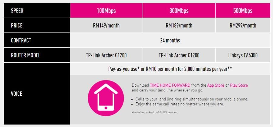 Time Internet residential plan as of 20 September 2017