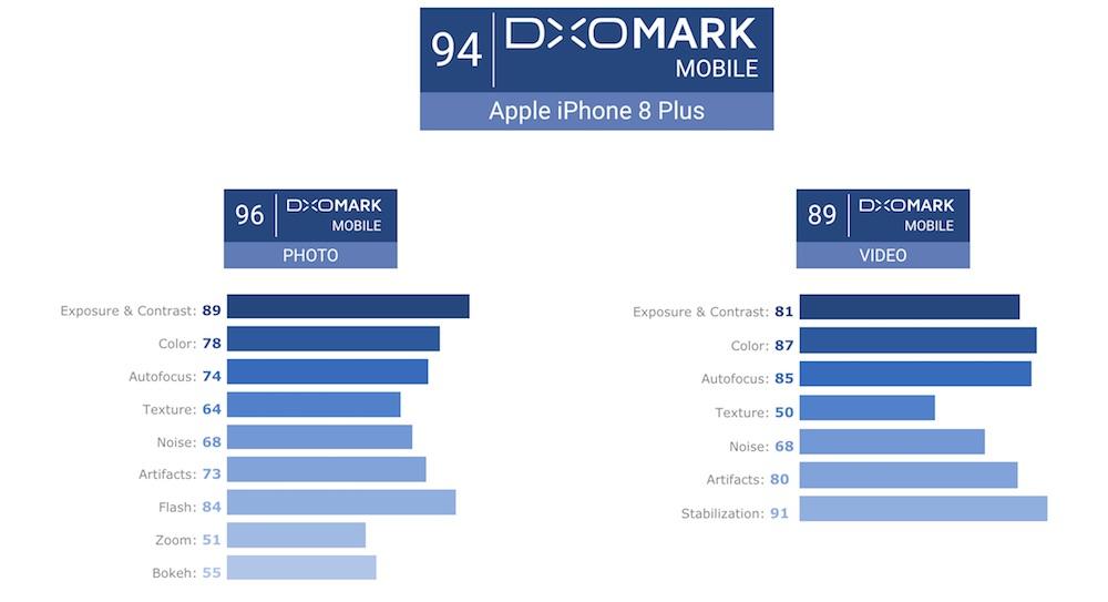 DxOMark iPhone 8