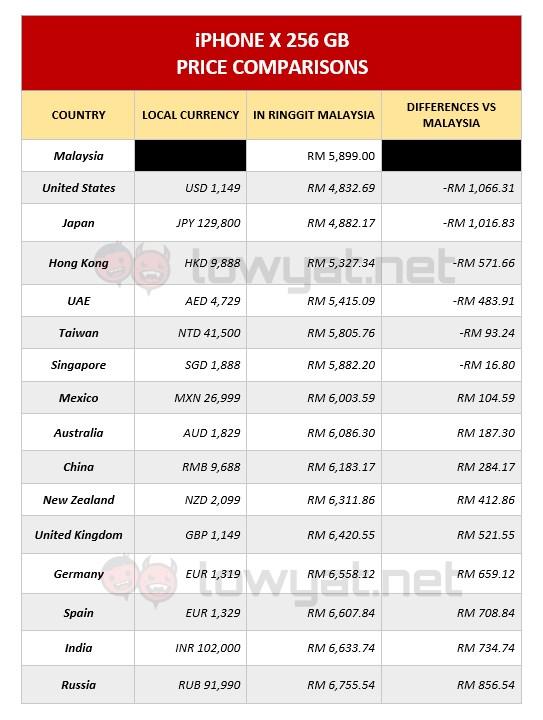iPhone X Price Malaysia vs The World