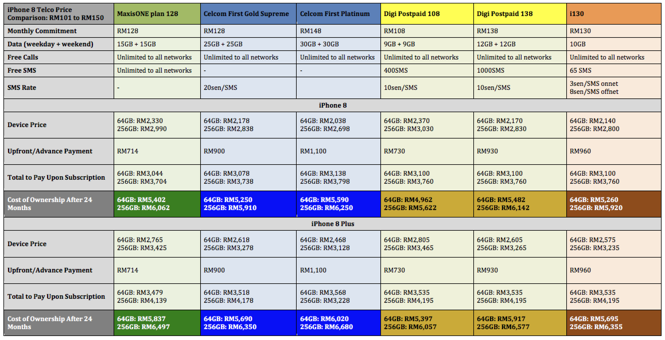iPhone 8 Telco Price Comparison