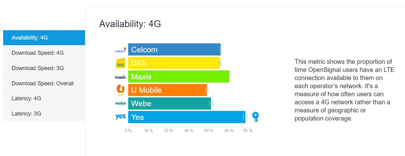 OpenSignal: Maxis Leads, But Yes 4G Performs Surprisingly Well