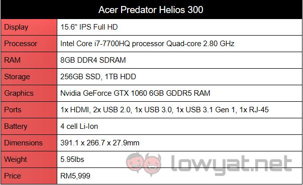 Acer Predator Helios 300 Review: Mid Range Value | Lowyat NET