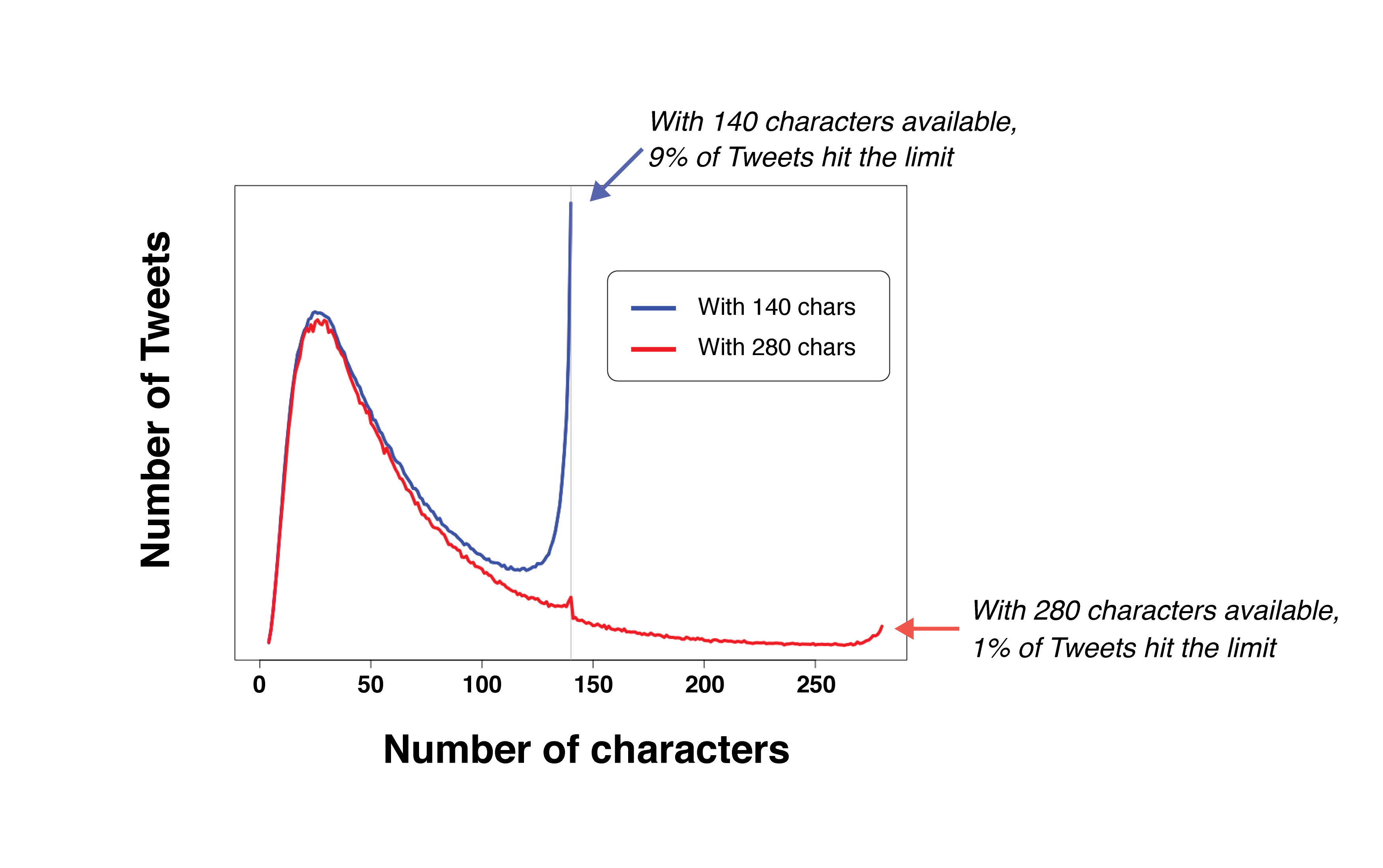 19a117d1e74 Twitter has concluded its beta test of 280 character Tweets and has rolled  out the feature to everyone. This comes with a new character counter that  ...