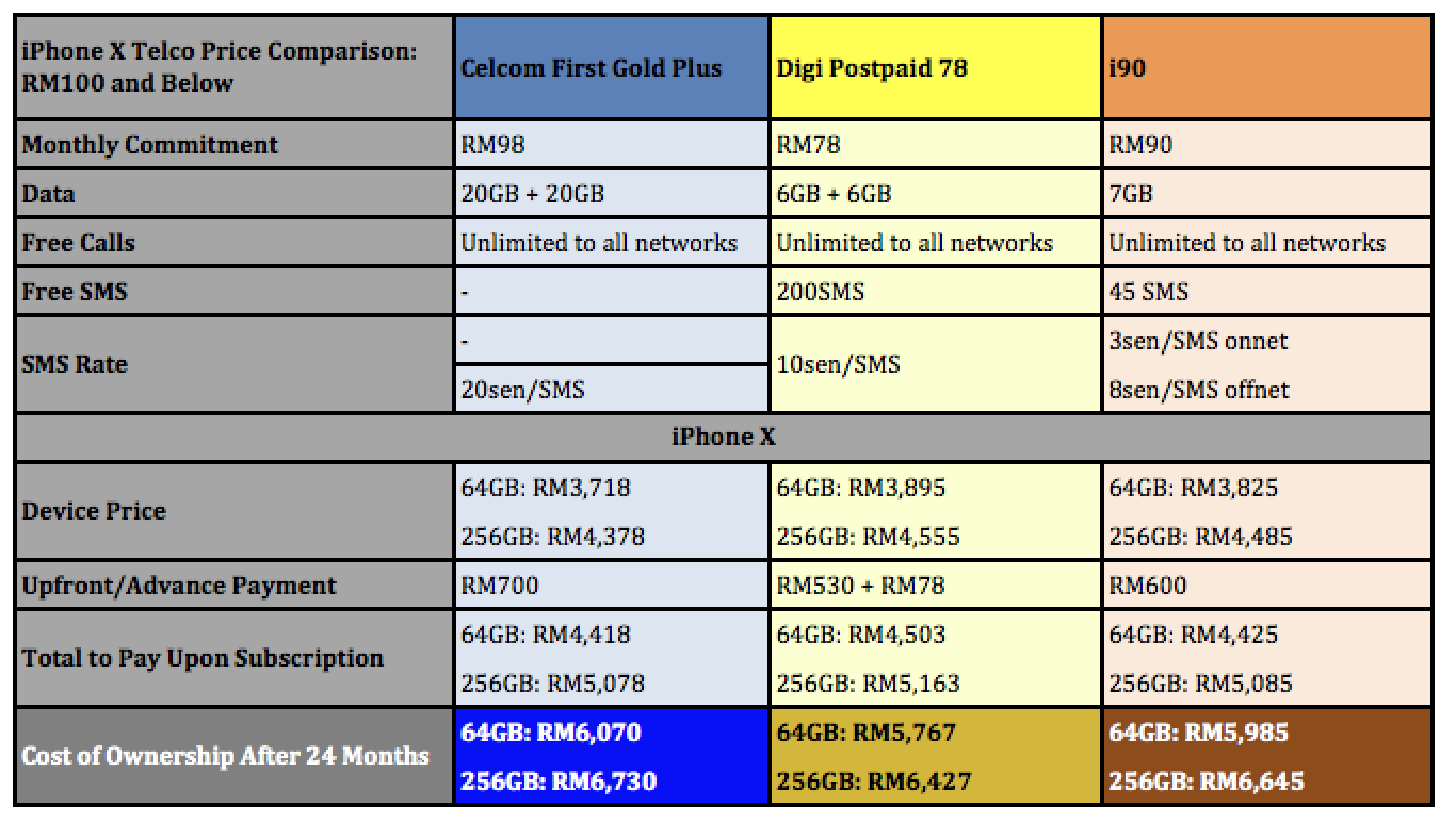 iPhone X Telco Price Comparison