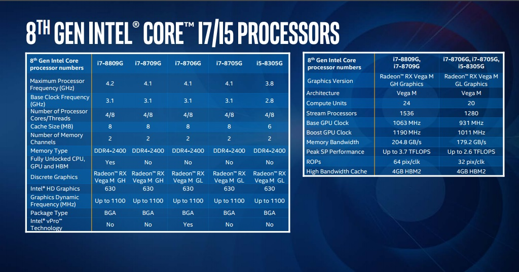 Intel's 8th Gen G-series processors pack RX Vega M graphics