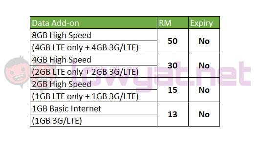 Unifi Mobile (New Line) No Expiry Prepaid