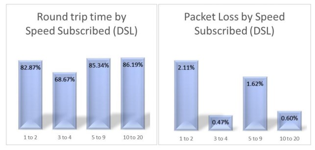 MCMC Network Performance Report 2017: Latency and Packet Loss for DSL