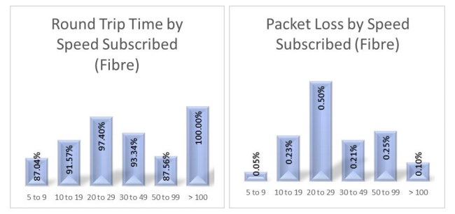 MCMC Network Performance Report 2017: Latency and Packet Loss for Fiber