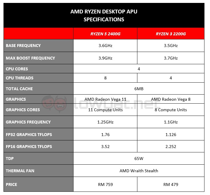 AMD Ryzen Desktop APU Specifications