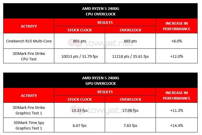 AMD Ryzen 2400G Overclock
