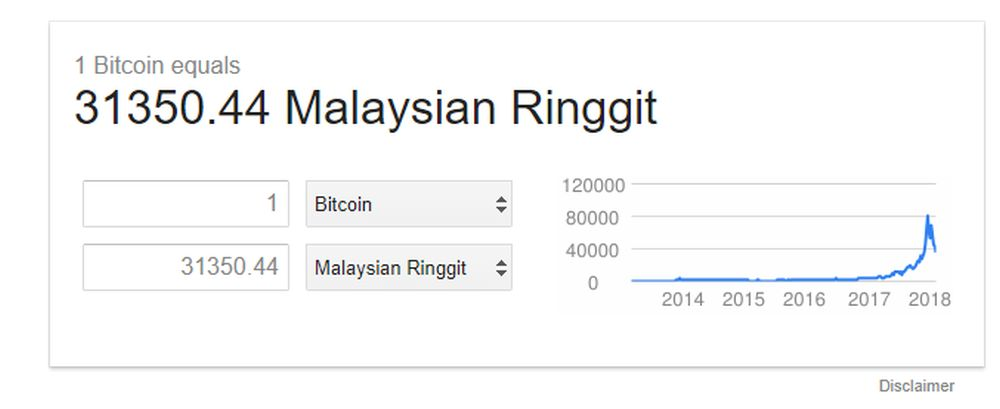 bitcoin-current-value-myr