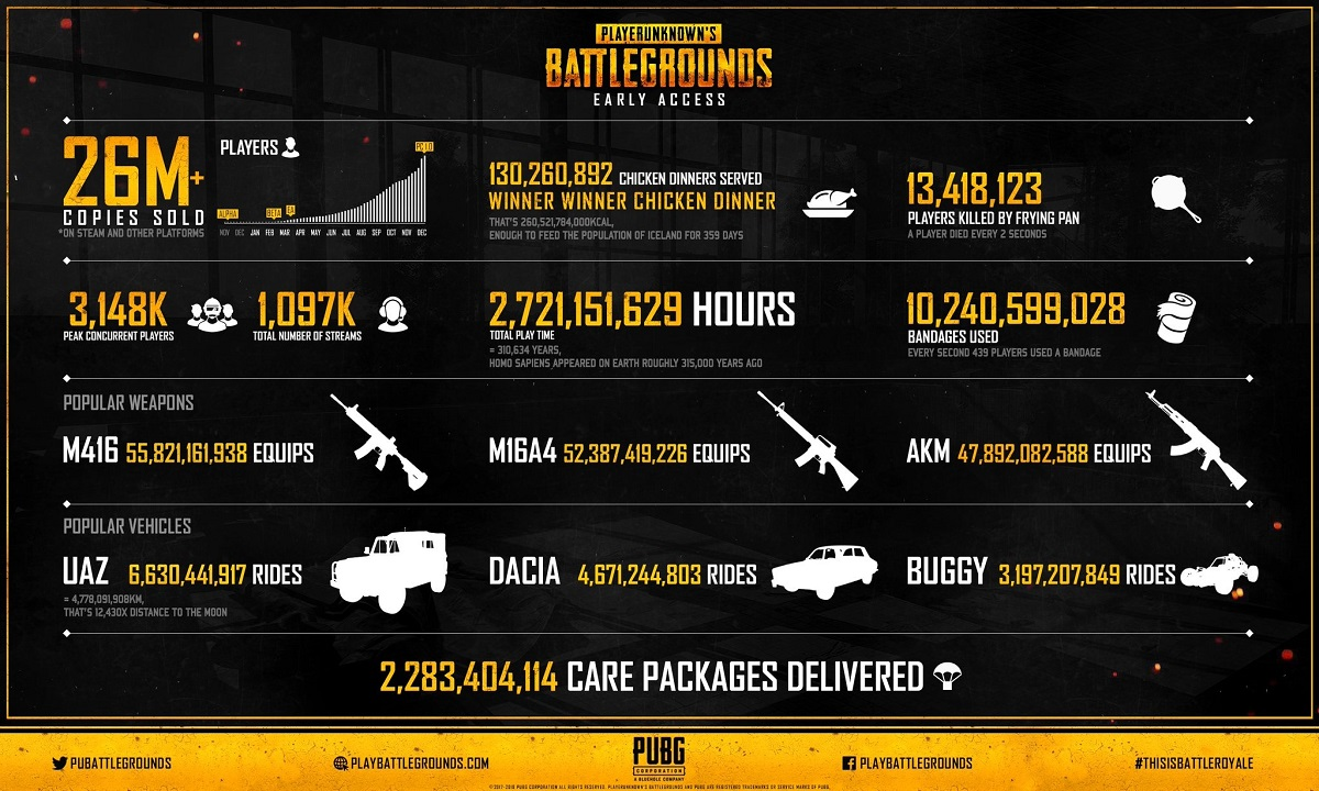 BattlEye Issued Over 1 Million PUBG Bans in January Alone
