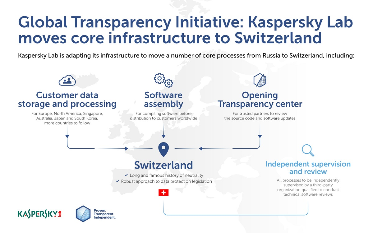 Kaspersky Lab moves core processes from Russian Federation  to Switzerland