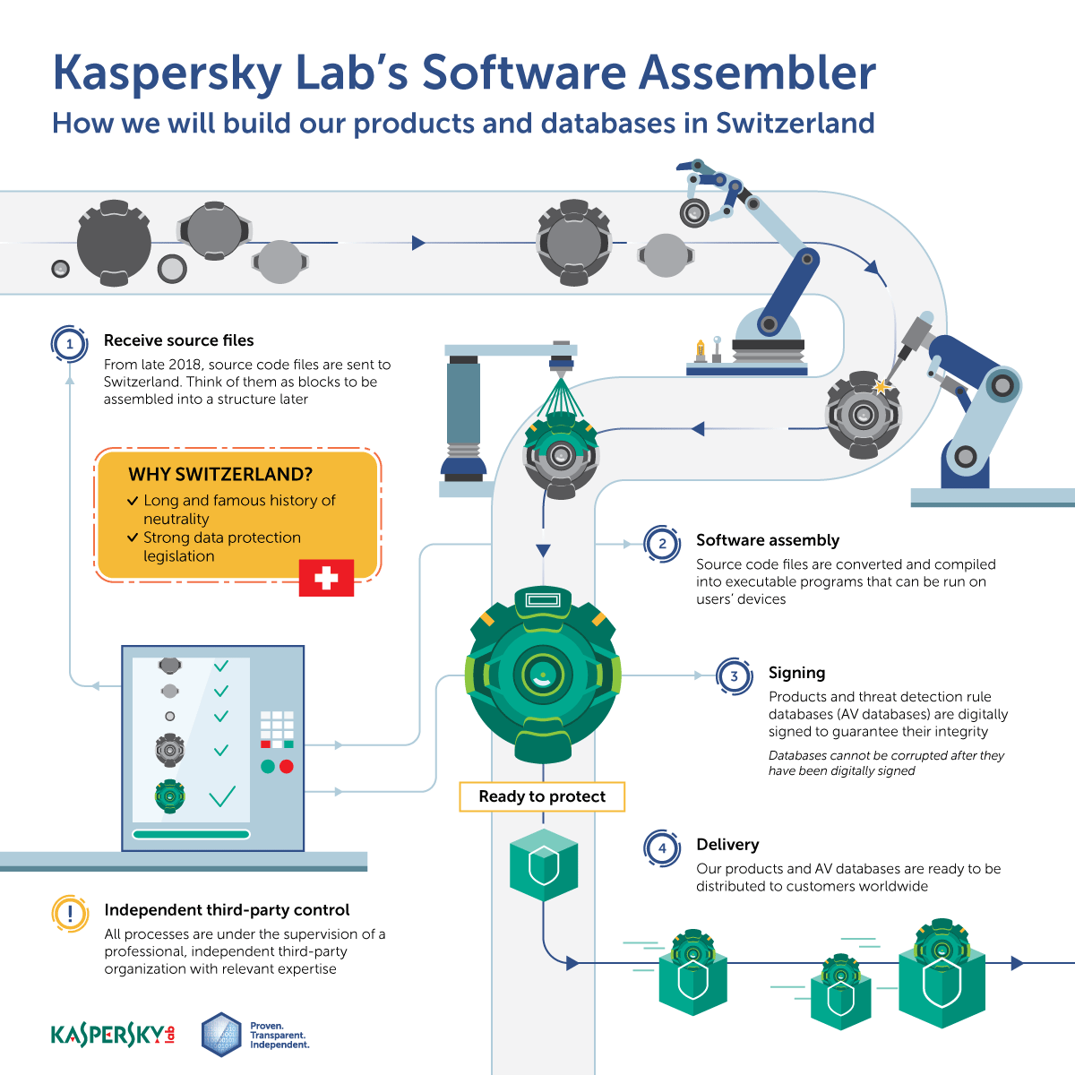 Kaspersky Lab to shift U.S.  customer data from Russian Federation  to Switzerland