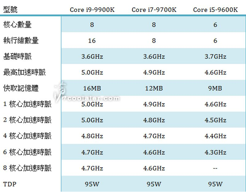 Intel Core i9-9900K, i7-9700K, and i5-9600K specs leaked