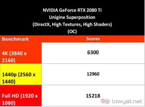 NVIDIA GeForce RTX 2080 Ti Founders Edition Review: Meet The New 4K